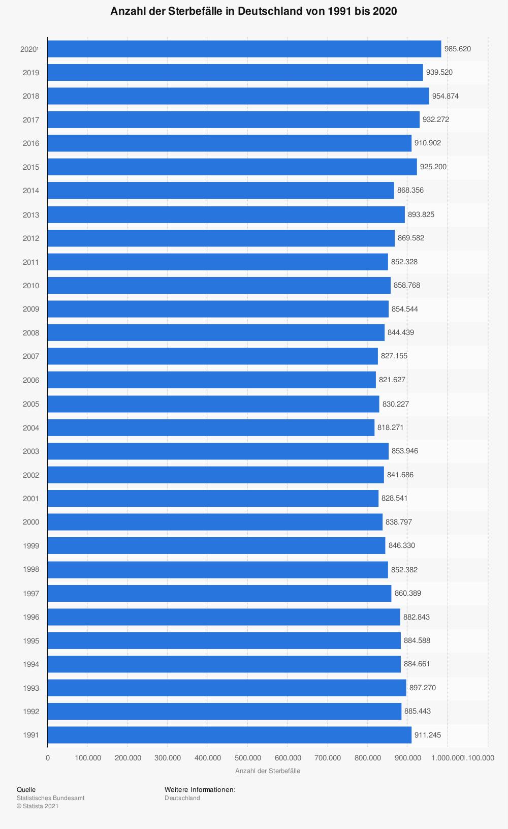 Sterblichkeitsrate Deutschland